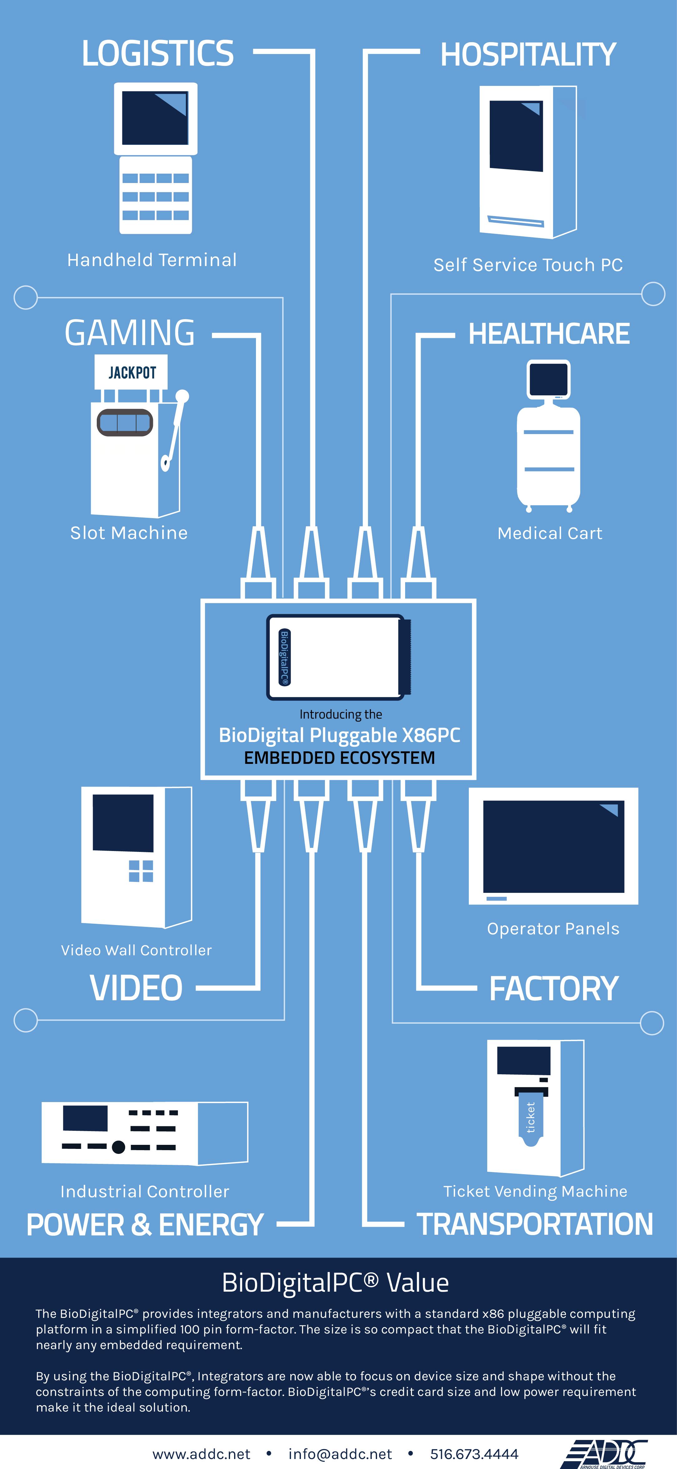 Arnouse Digital Devices - Pluggable Computing Platform - BioDigitalPC®